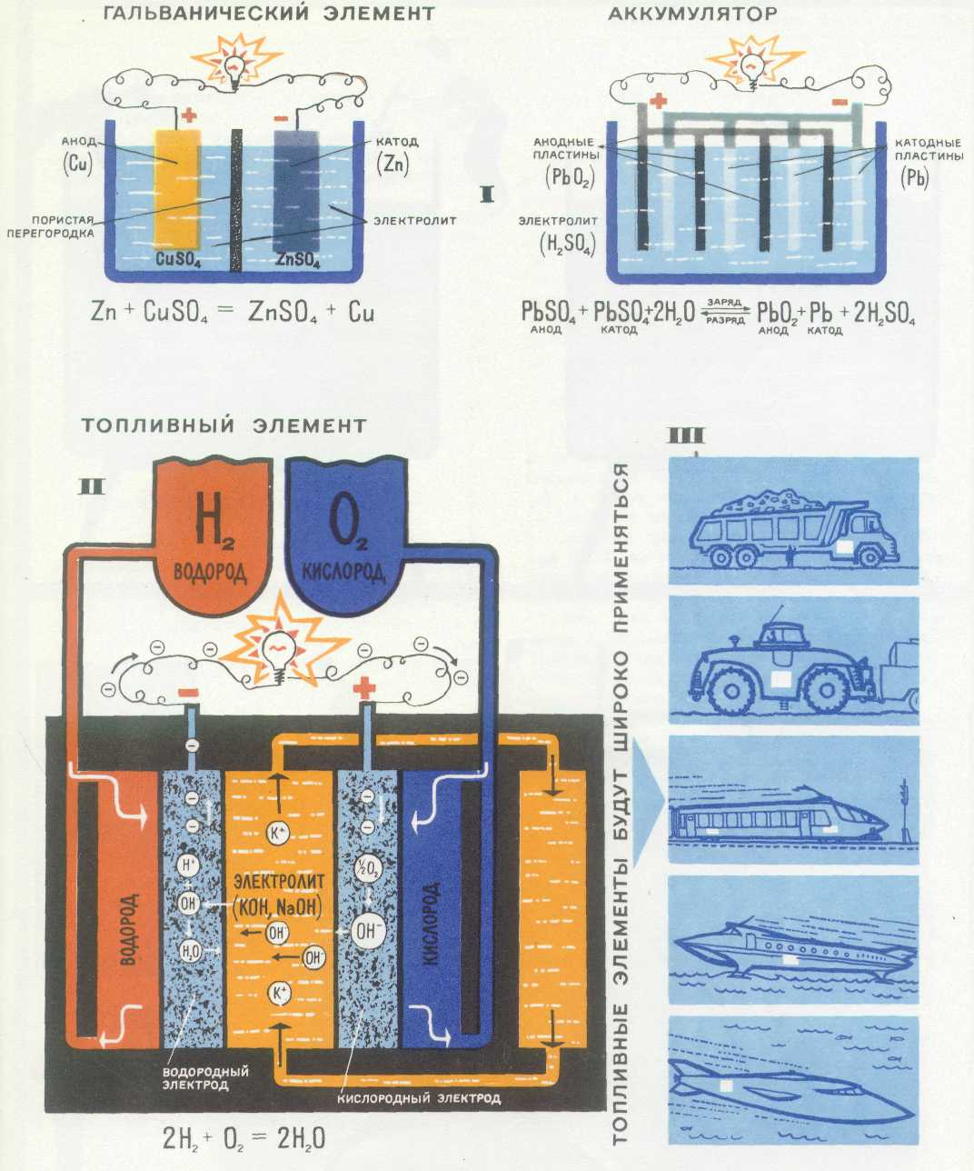 Схемы гальванических элементов с водородом