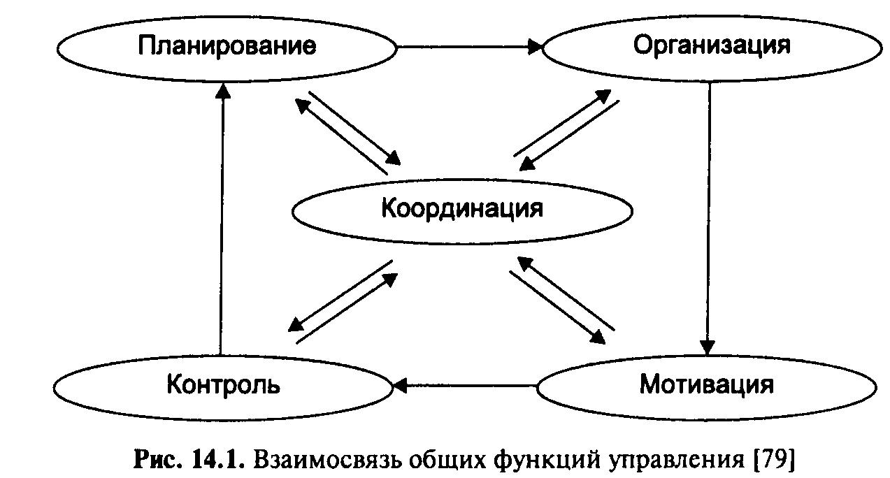 Рисунок функции управления