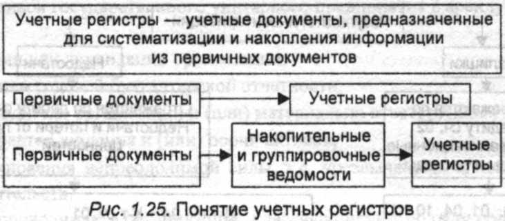 Схема первичные учетные документы и регистры бухгалтерского учёта