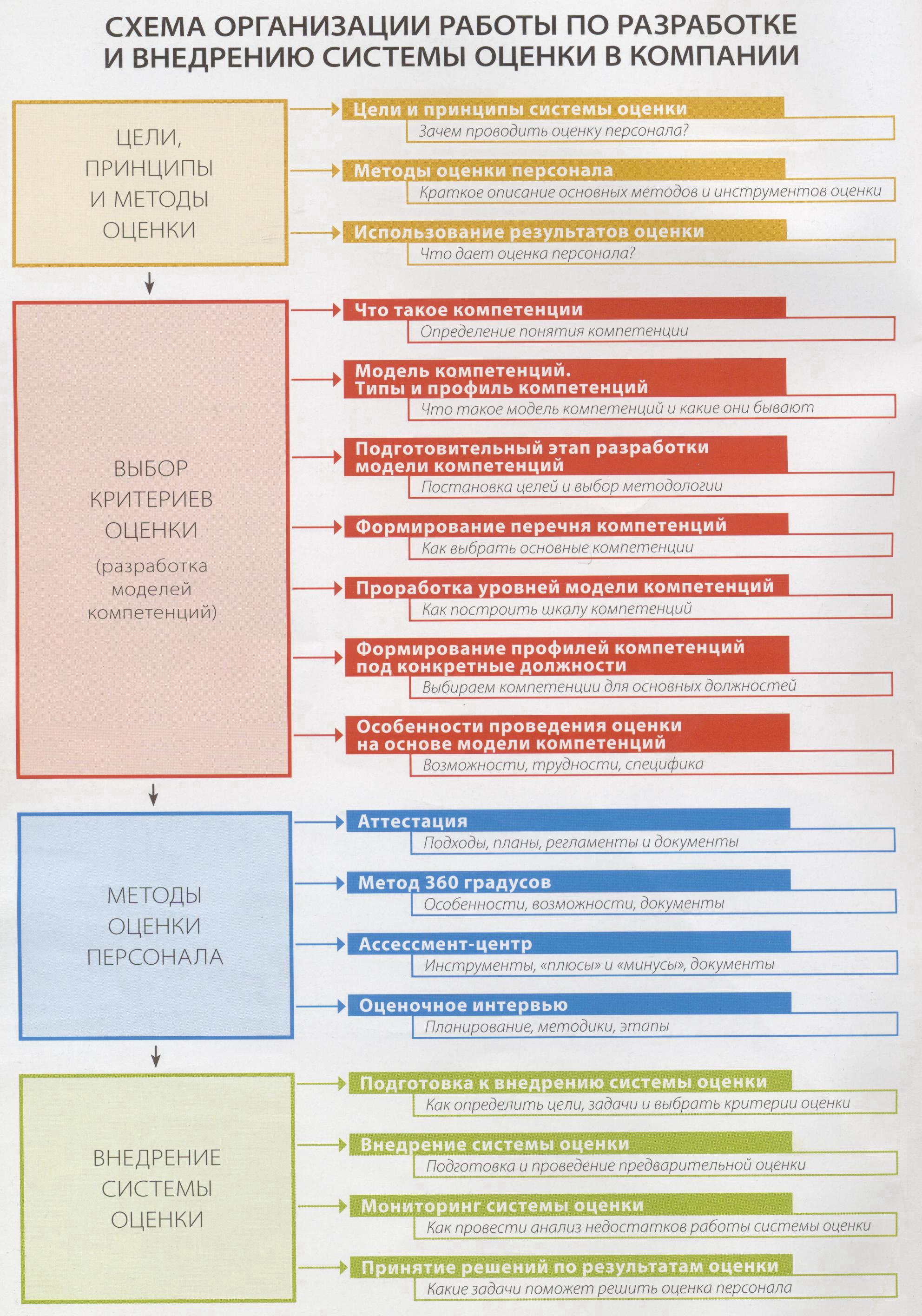 Методы оценки персонала в схеме
