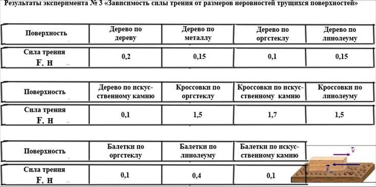 таблица коэффициентов трения покоя